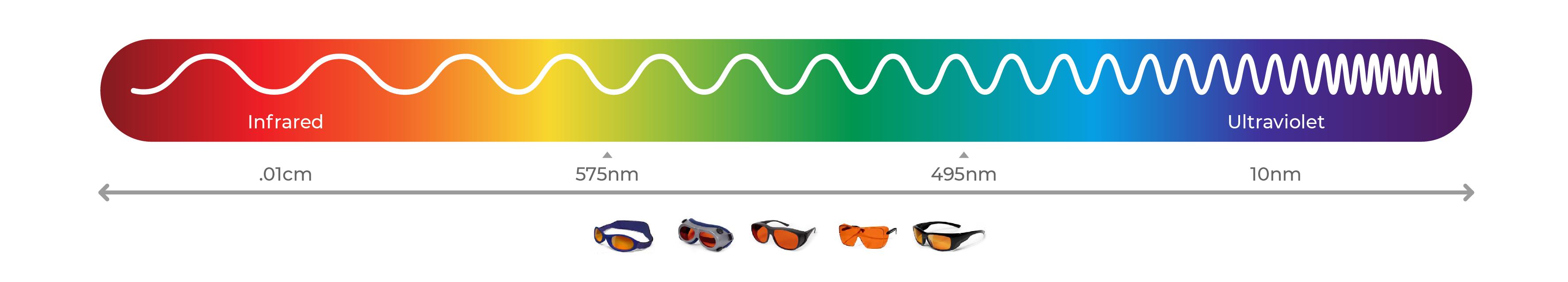 Green Laser Safety Glasses Spectrum