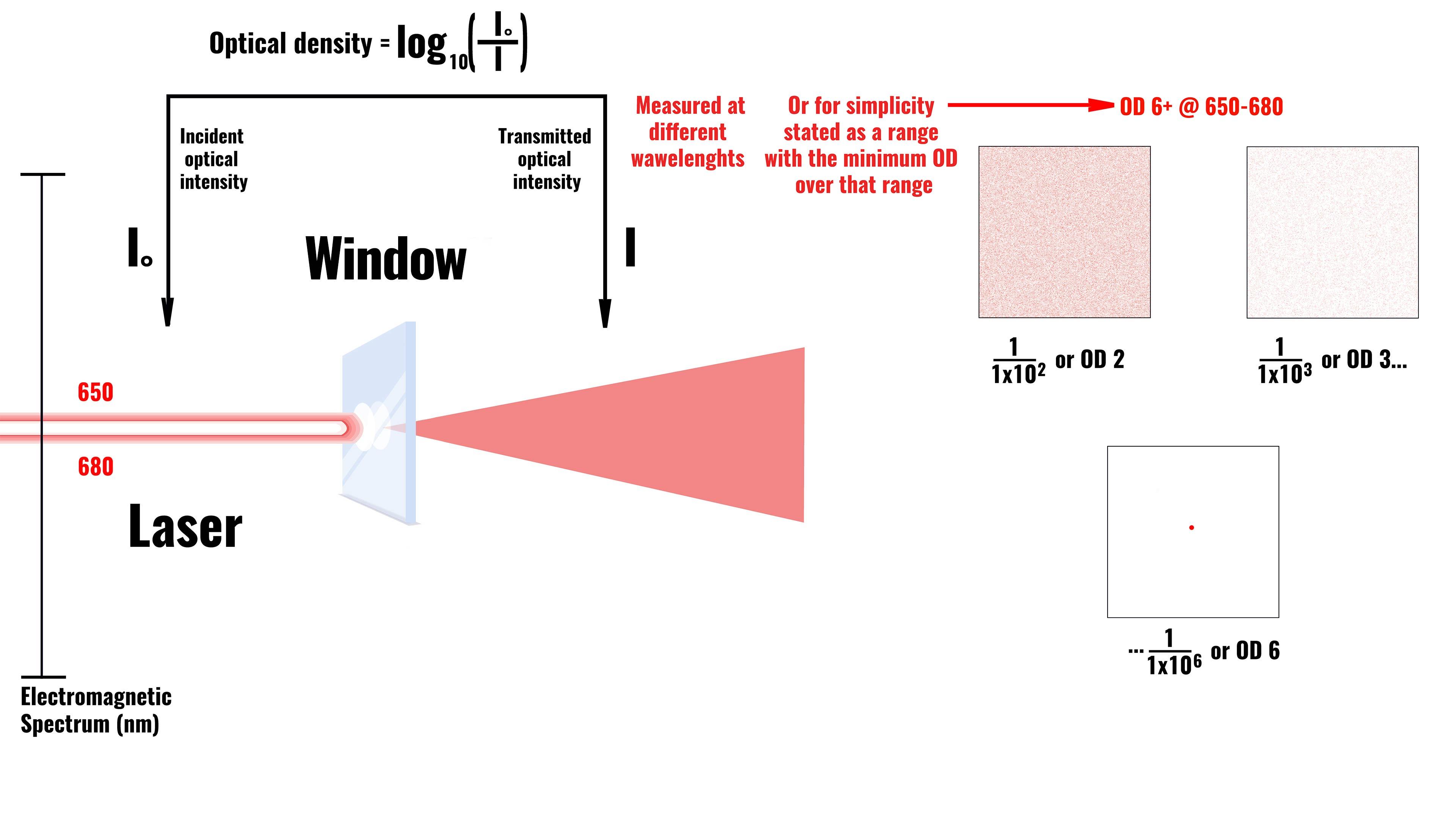 Optical Density Explained