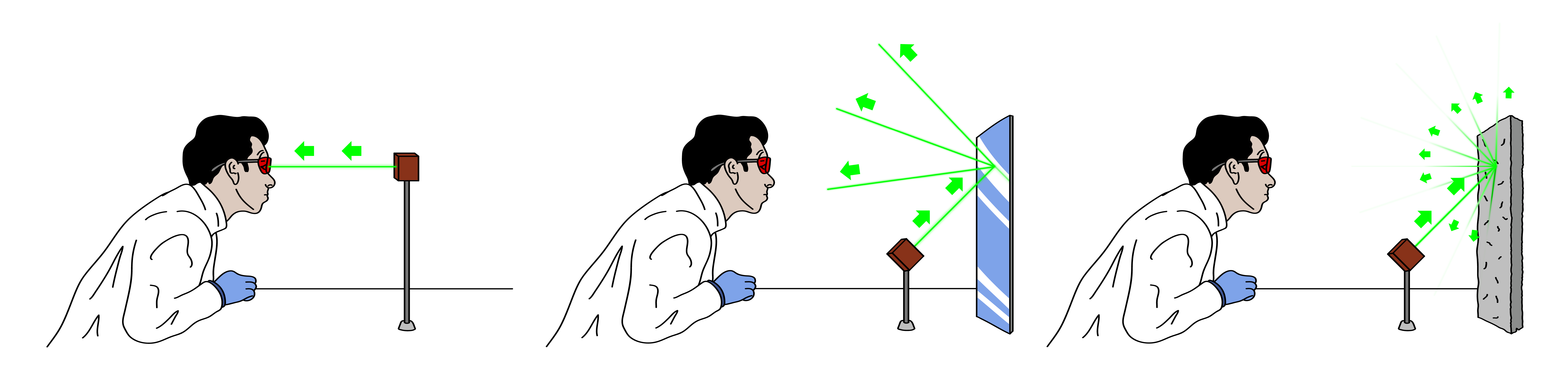 Laser Safety Viewing: Direct, Specular, and Diffused