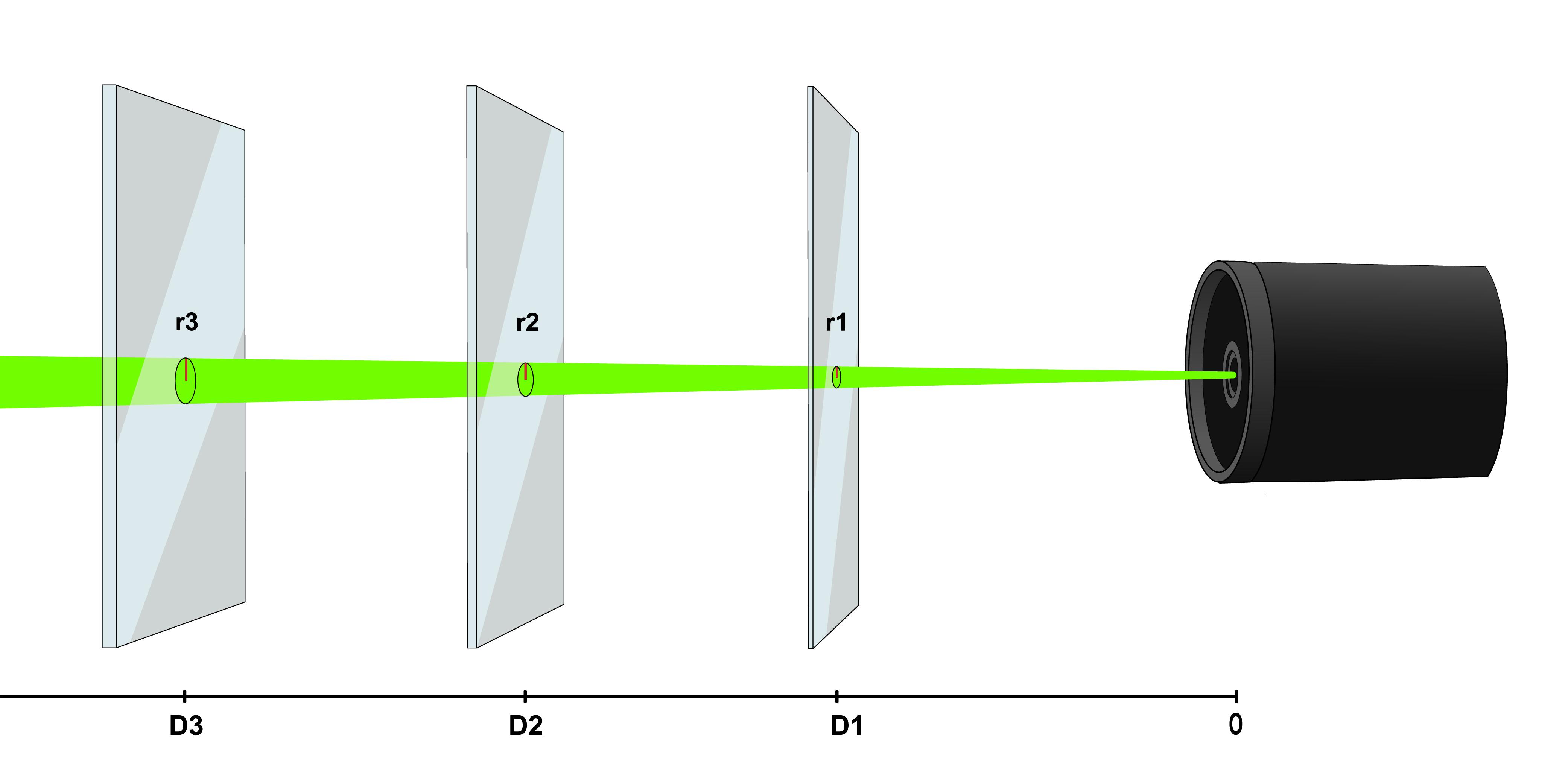 Laser Beam Divergence
