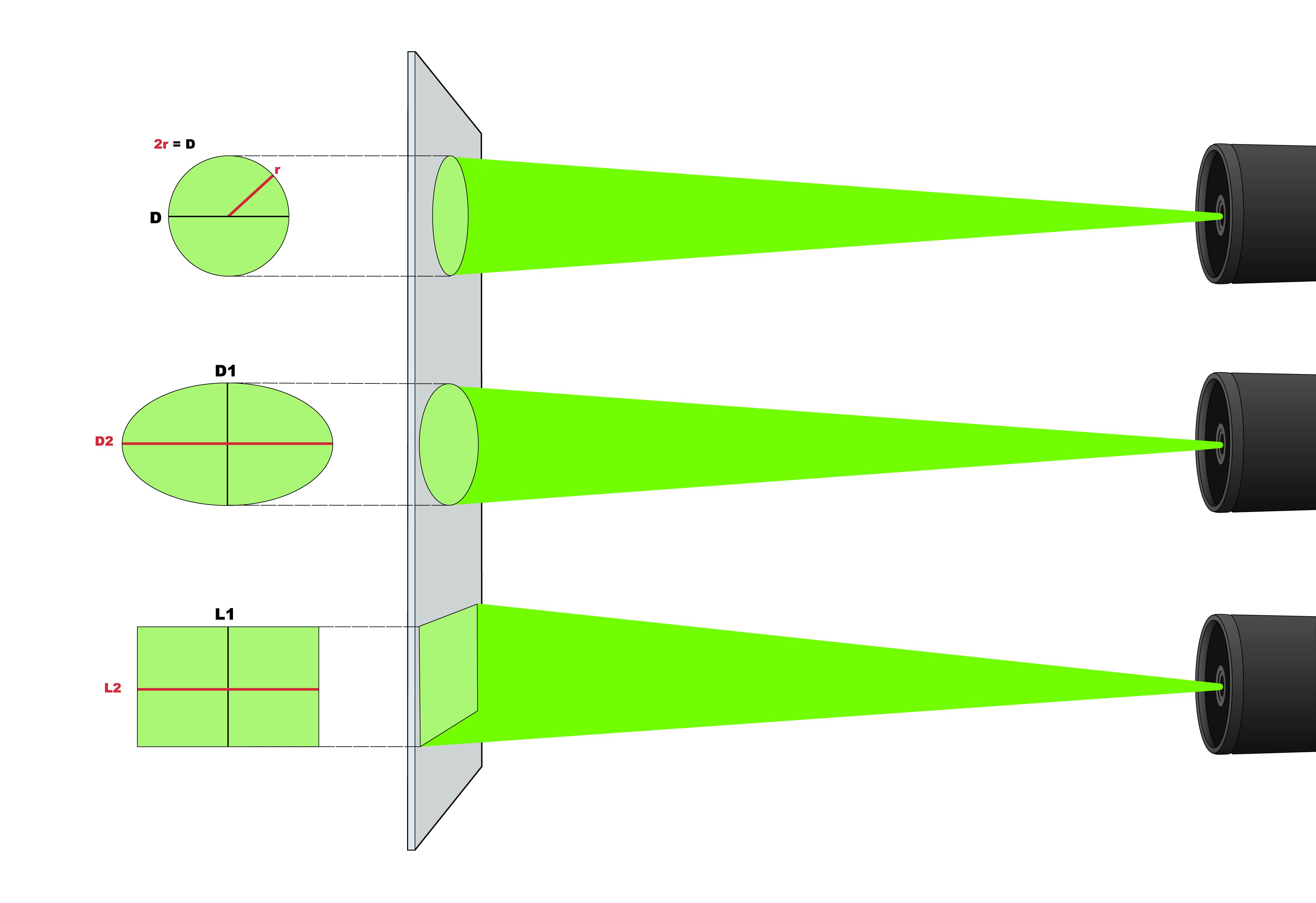 Laser Beam Shape