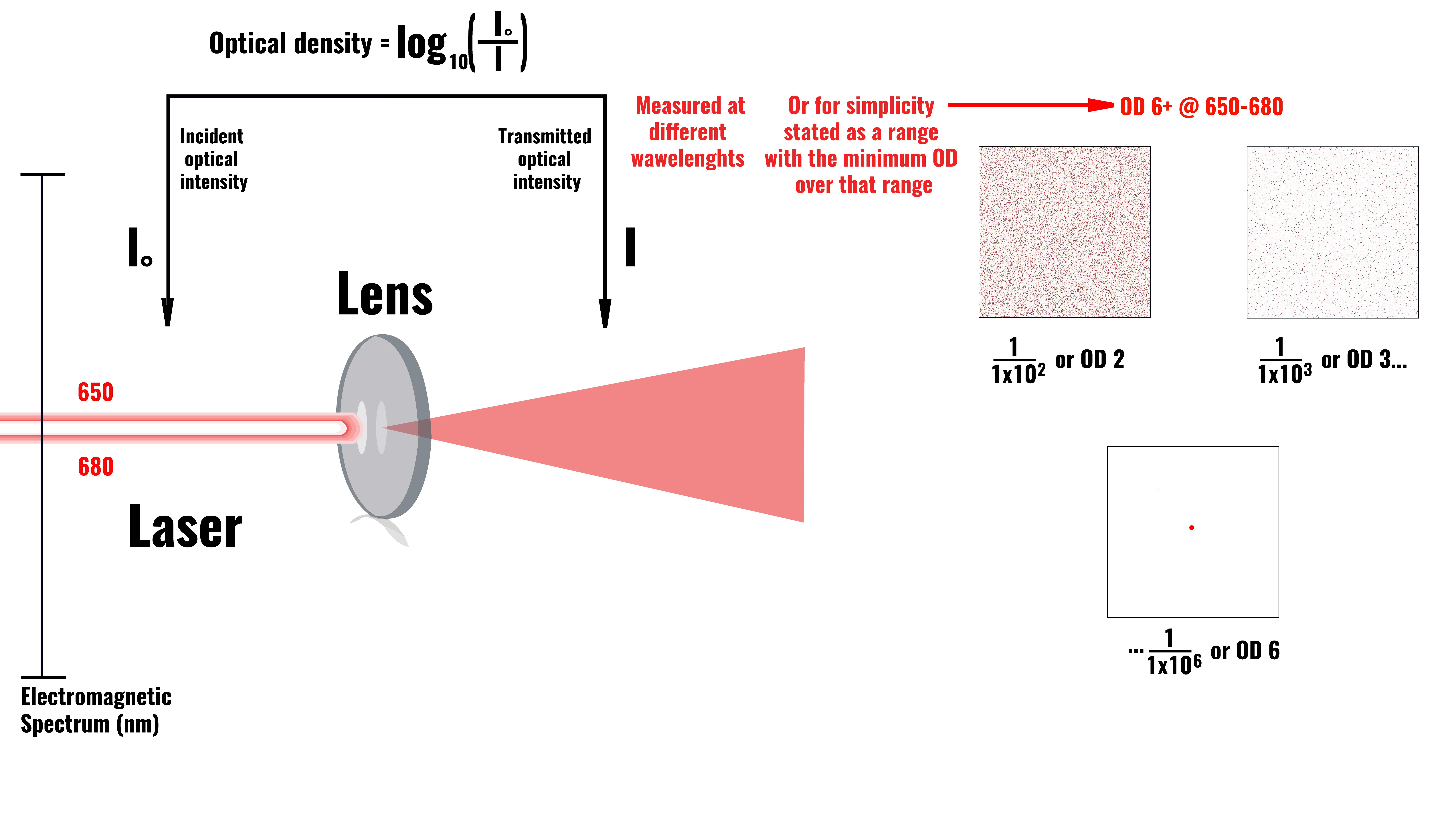 Optical Density Notation